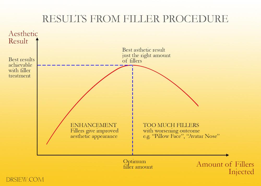 Dermal Filler J curve Dr Siew