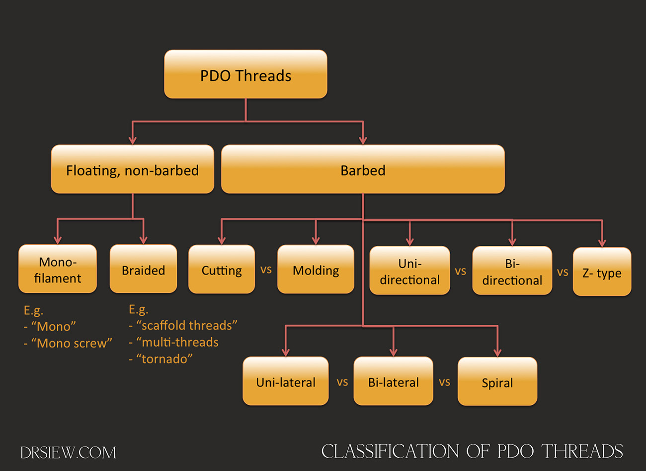 PDO Threads classification Dr Siew