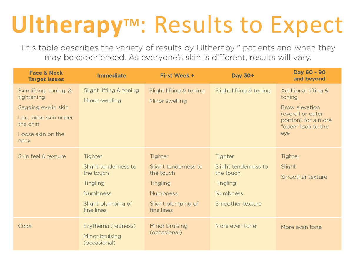 Ultherapy results to expect Dr Siew