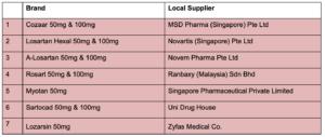 Losartan Recall Nitrosamine Singapore